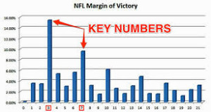 NFL Handicapping Tips: The Primetime Games and Line Movement