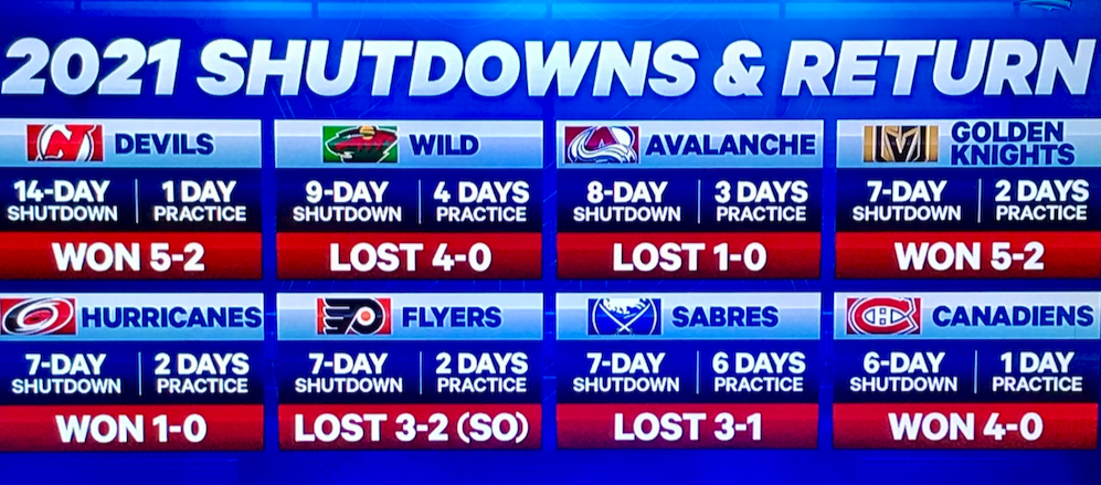 NHL-playoff-picture-shutdowns-returns