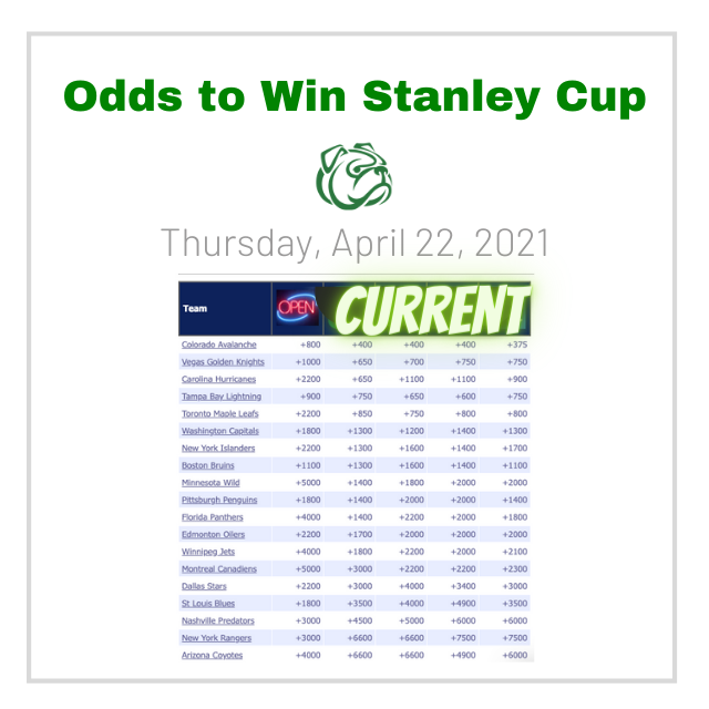 NHL playoff picture, stanley cup odds
