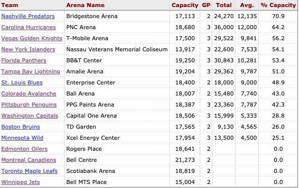 Home ice advantage in the NHL playoffs