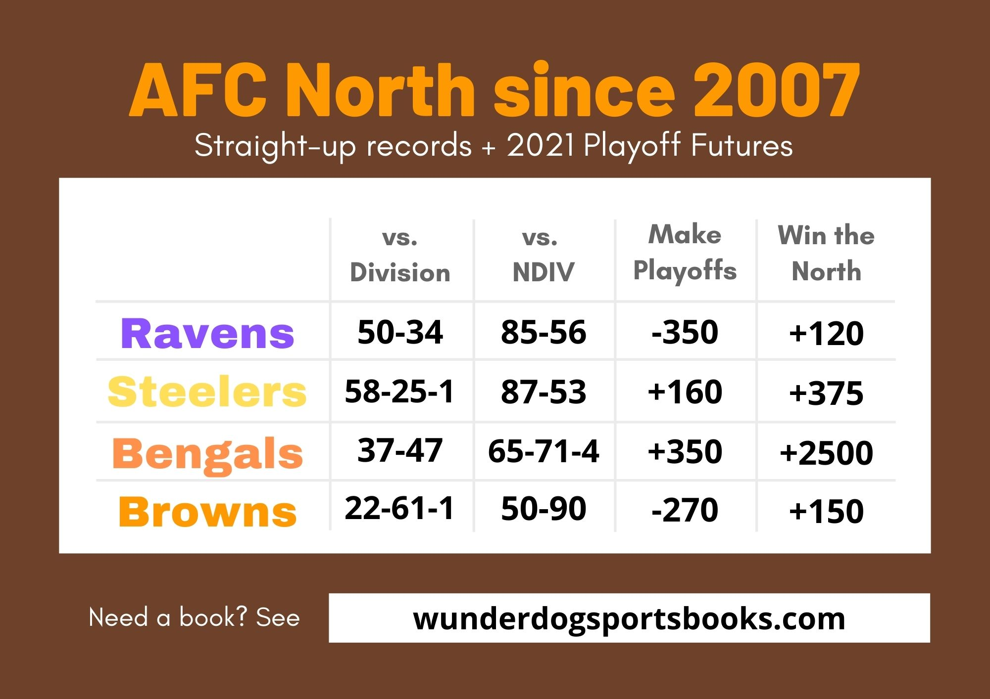 Odds for betting the browns to win the AFC North division and make playoffs